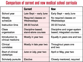 medical school to launch new curriculum fall quarter