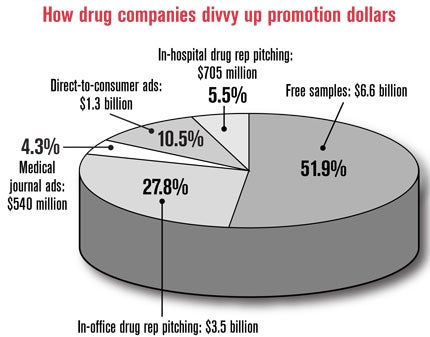 Study calculates outlay of pharmaceutical marketing Drug companies ...