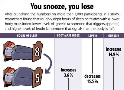 relationship between lack of sleep and obesity