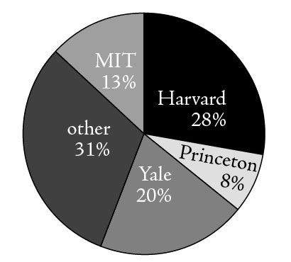 Can i get into harvard/princeton/yale/stanford or the top 10 schools?