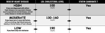 at what cholesterol level are statins prescribed