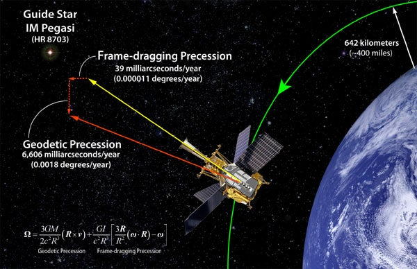 Was Einstein Right A Peek At Results Of Gravity Probe B