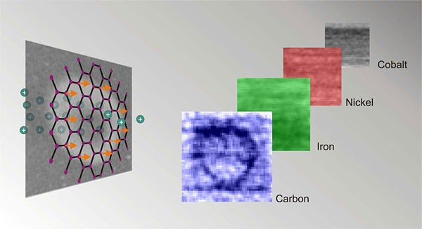 A carbon film is hit by a high-energy proton beam