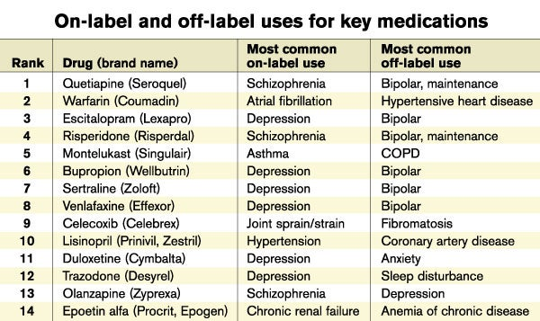 Lexapro Off Label Uses