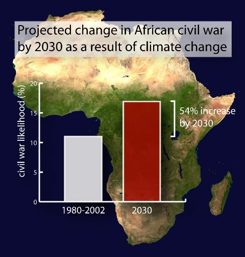 Projected change in African civil war by 2030 as a result of climate change