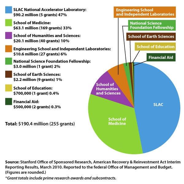 Chart of Stanford stimulus grants