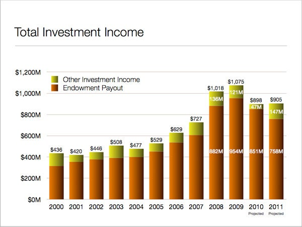 Investment income from the endowment and other investments is expected to be relatively flat in fiscal 2011.