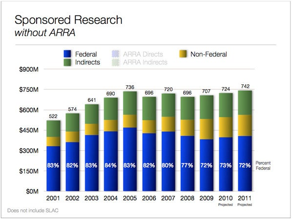 Provost John Etchemendy noted that funding for sponsored research without AARA grants has been flat since 2005.