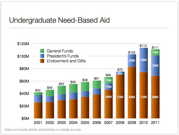 Funding for undergraduate need-based scholarships is expected to include about $111 million from the university in fiscal 2011.