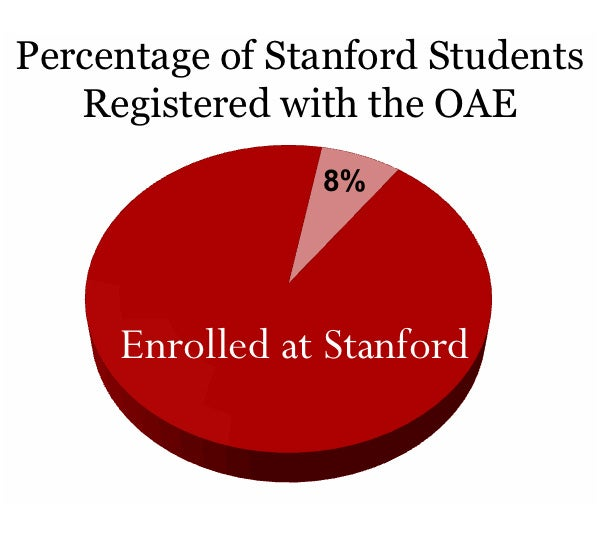 Chart showing percentage of students registered with the OAE