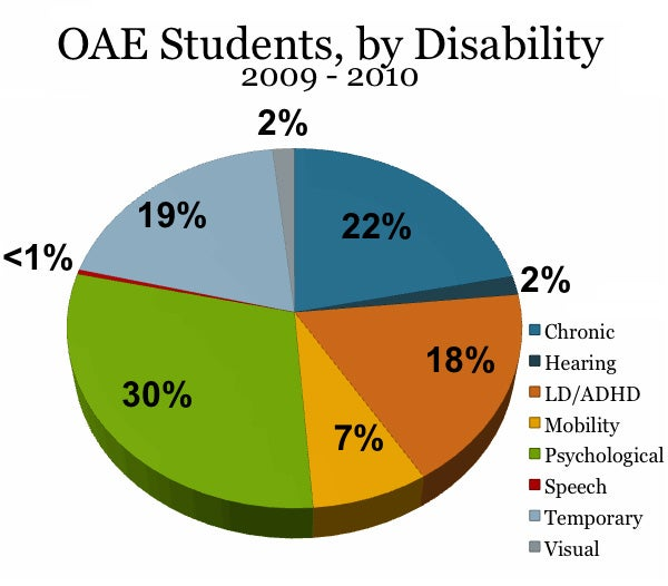 Chart showing OAE students, by disability