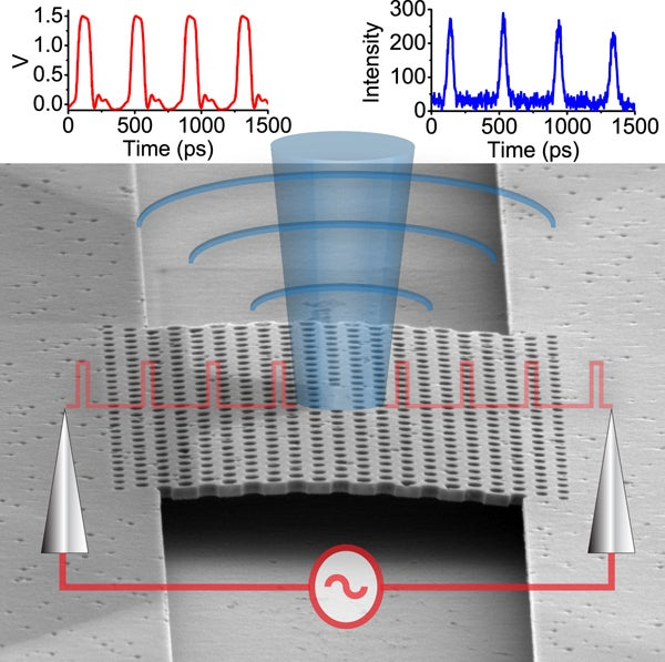 An illustration of the nanophotonic single-mode LED.