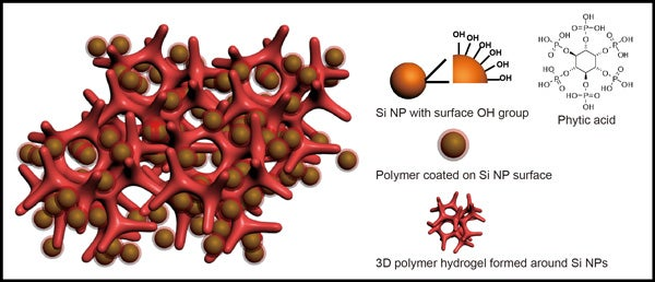 An illustration of a new battery electrode made from a composite of hydrogel and silicon nanoparticles (Si NP).