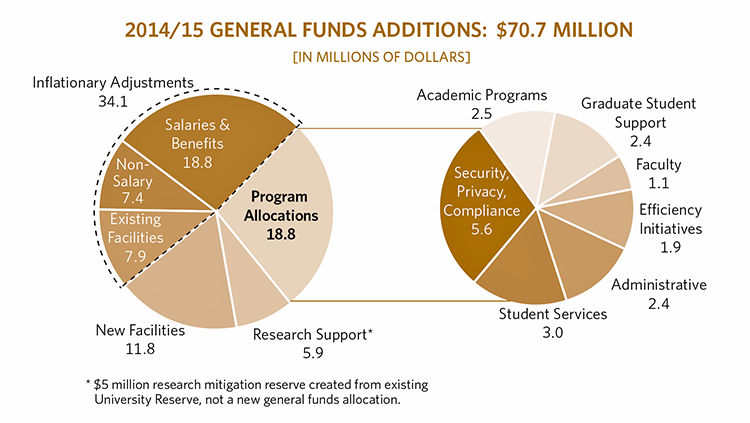 Graphic showing distribution of 2014/15 general funds additions: $70.7 million