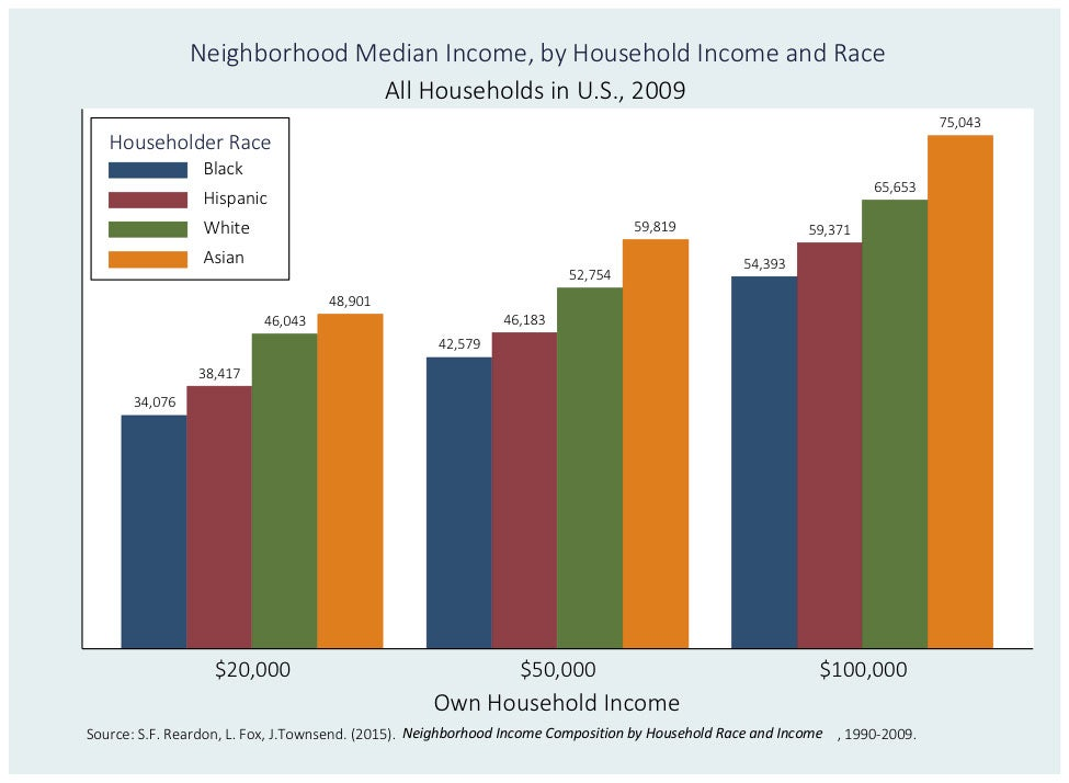 graph shows how racial gap exists at all income levels